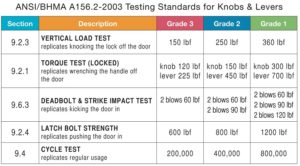 Best Door Locks | ANSI BHMA Testing Standards