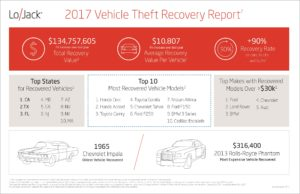 Avoid Auto Theft | LoJack 2017 Auto Theft Recovery Report | Lock N More